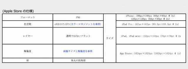 アプリアイコンの規定 Apple