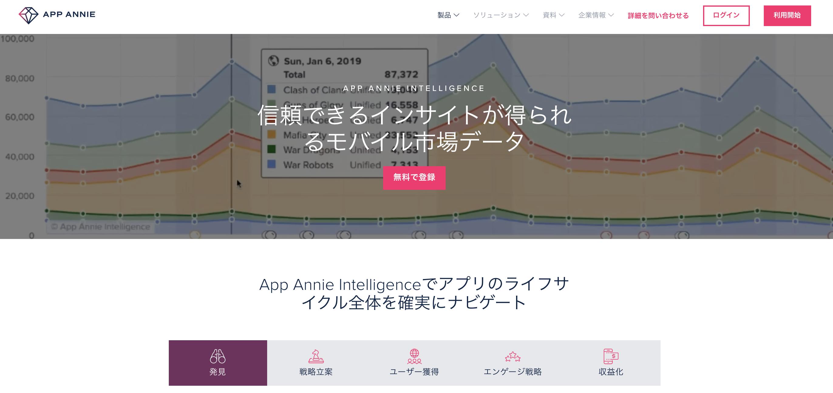 マーケティングに必要なあらゆるデータが分析可能なツールAppAnnie(アップアニー)