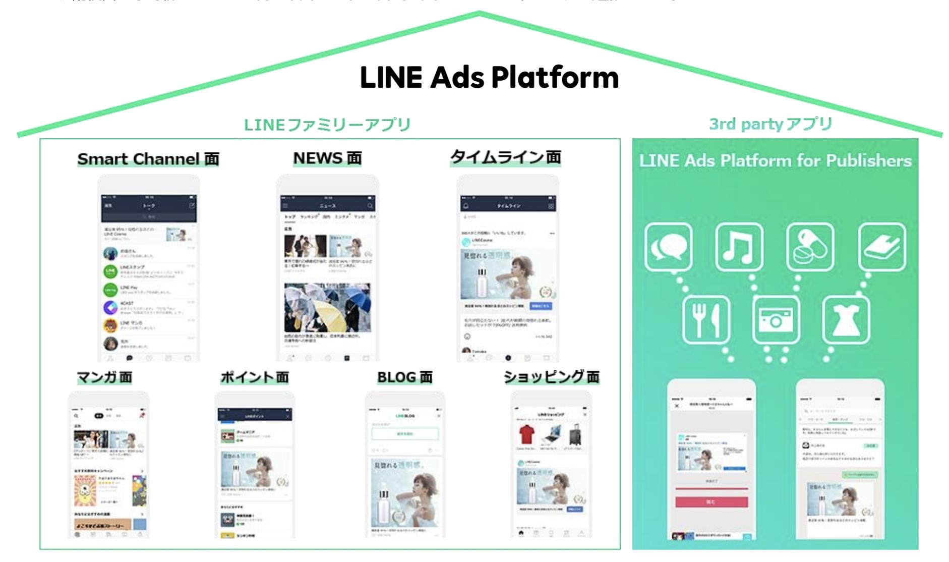 LINE Ads Platformでできること